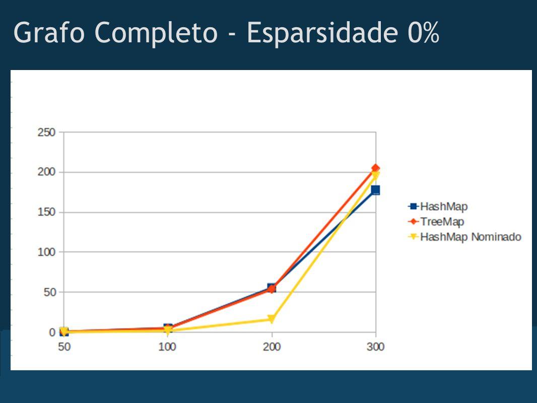 Grafo Completo - Esparsidade 0%