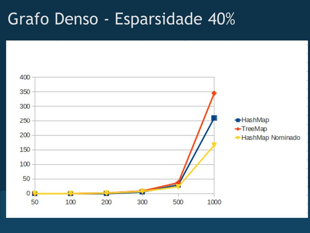 Grafo Denso - Esparsidade 40%