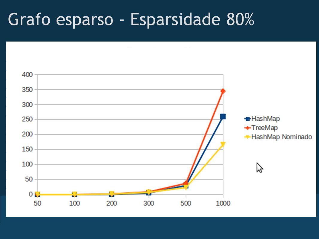 Grafo esparso - Esparsidade 80%