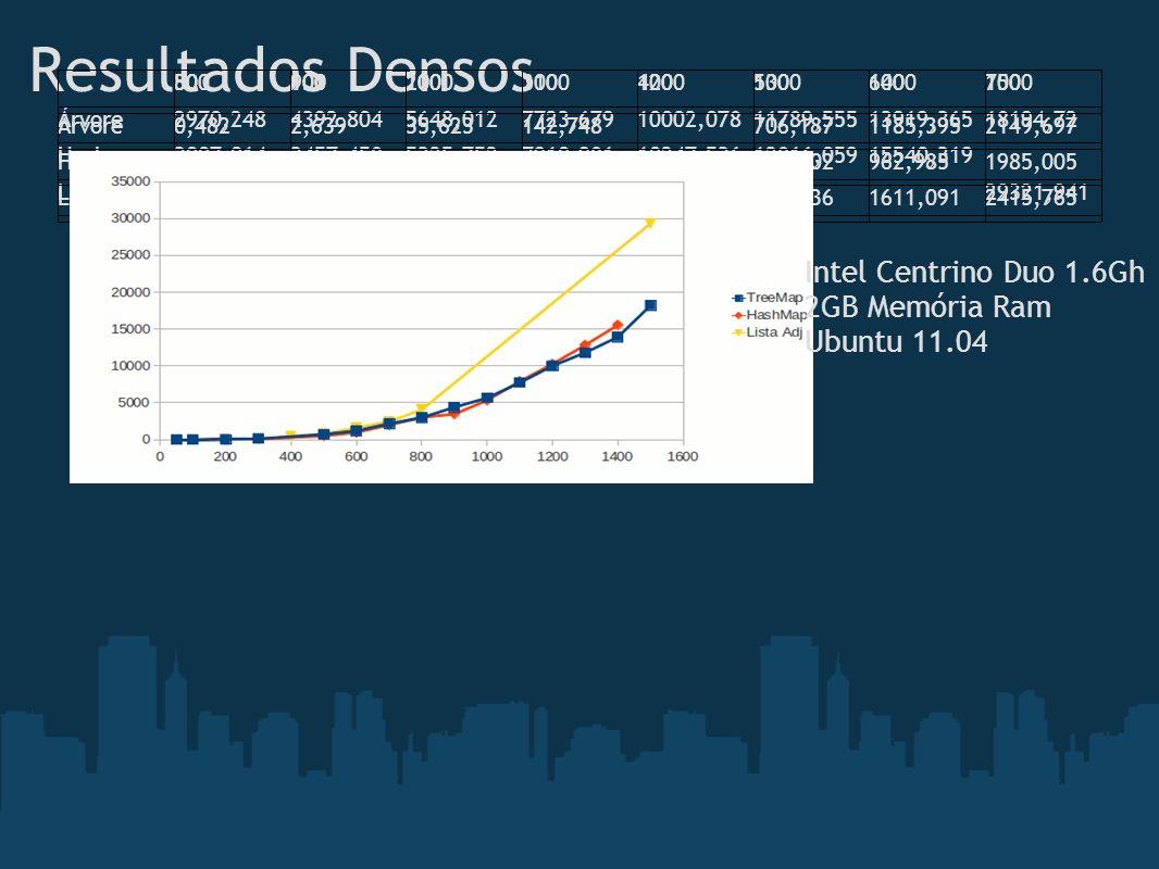 Resultados Densos Intel Centrino Duo 1.6Gh 2GB Memória Ram