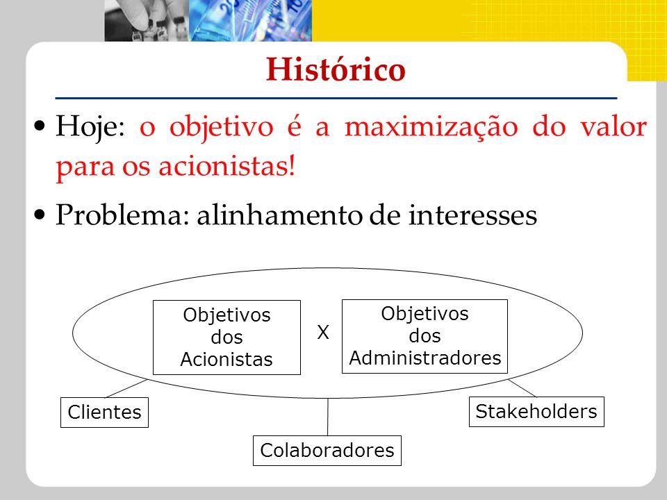 HistóricoHoje: o objetivo é a maximização do valor para os acionistas! Problema: alinhamento de interesses.