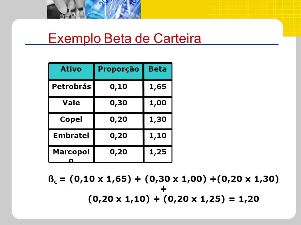 Exemplo Beta de Carteira