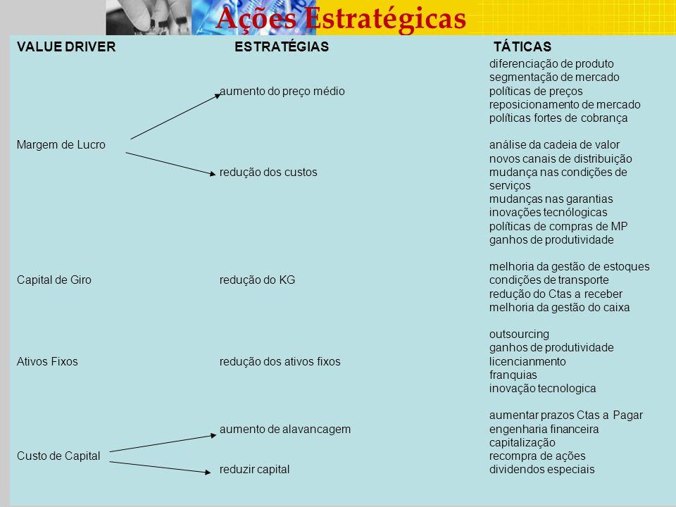 Ações Estratégicas VALUE DRIVER ESTRATÉGIAS TÁTICAS