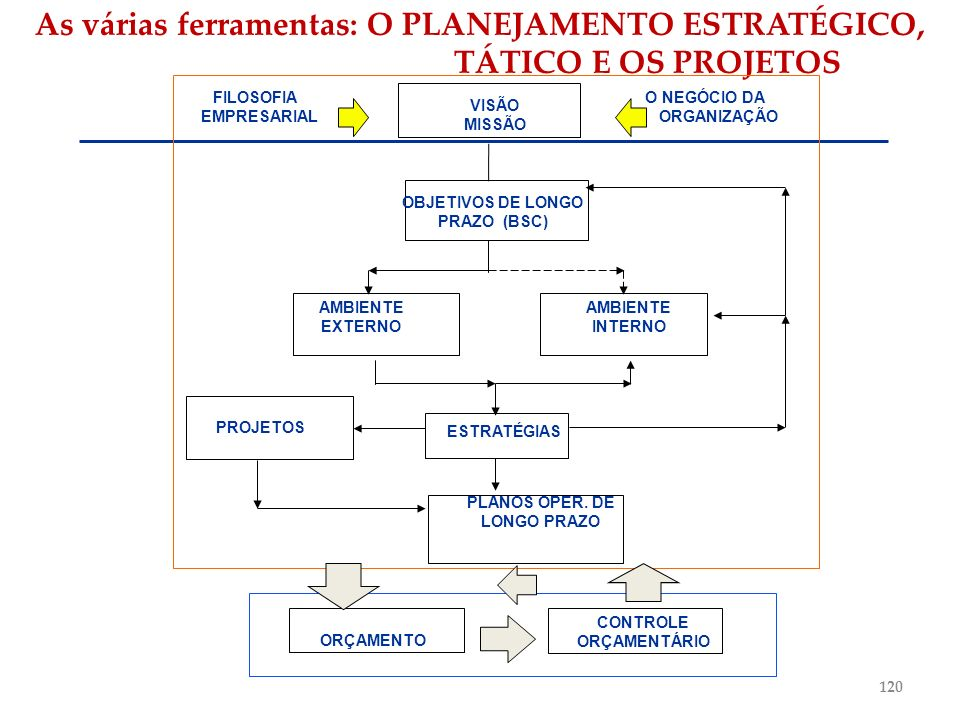 EMPRESARIAL ORGANIZAÇÃO OBJETIVOS DE LONGO PRAZO (BSC)