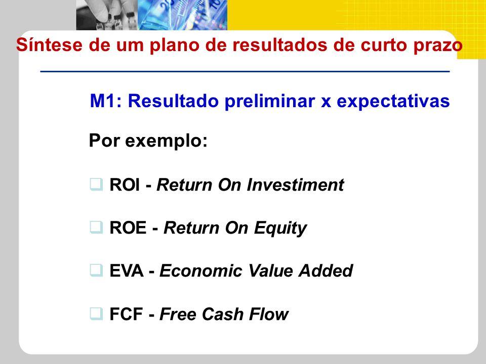 M1: Resultado preliminar x expectativas