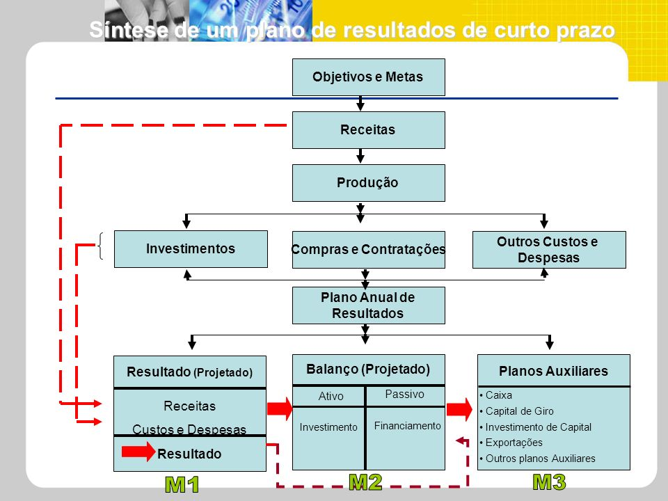 Compras e Contratações Resultado (Projetado)