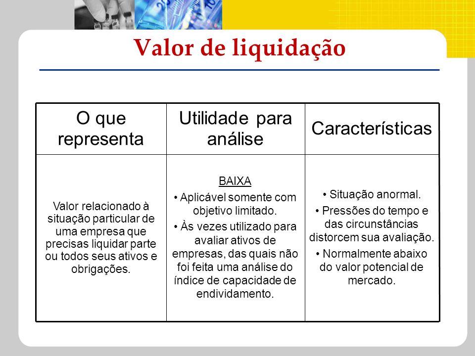 Valor de liquidação Características Utilidade para análise