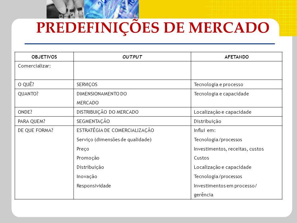 PREDEFINIÇÕES DE MERCADO
