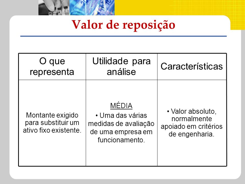 Valor de reposição Características Utilidade para análise