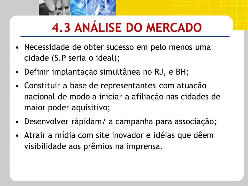 4.3 ANÁLISE DO MERCADO Necessidade de obter sucesso em pelo menos uma cidade (S.P seria o ideal); Definir implantação simultânea no RJ, e BH;