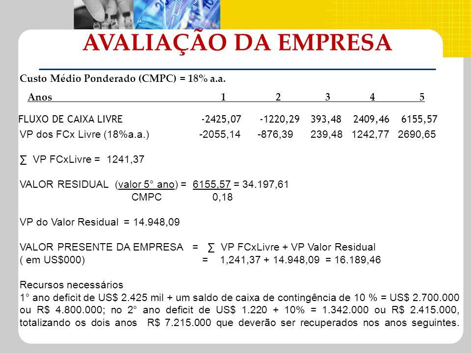AVALIAÇÃO DA EMPRESA Custo Médio Ponderado (CMPC) = 18% a.a.