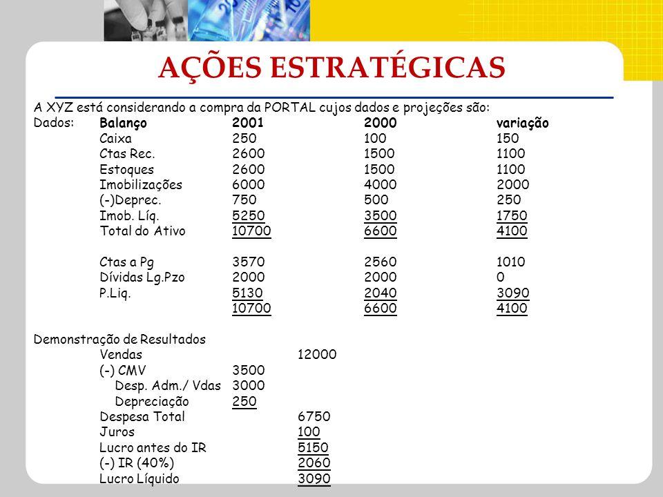 AÇÕES ESTRATÉGICASA XYZ está considerando a compra da PORTAL cujos dados e projeções são: Dados: Balanço 2001 2000 variação.