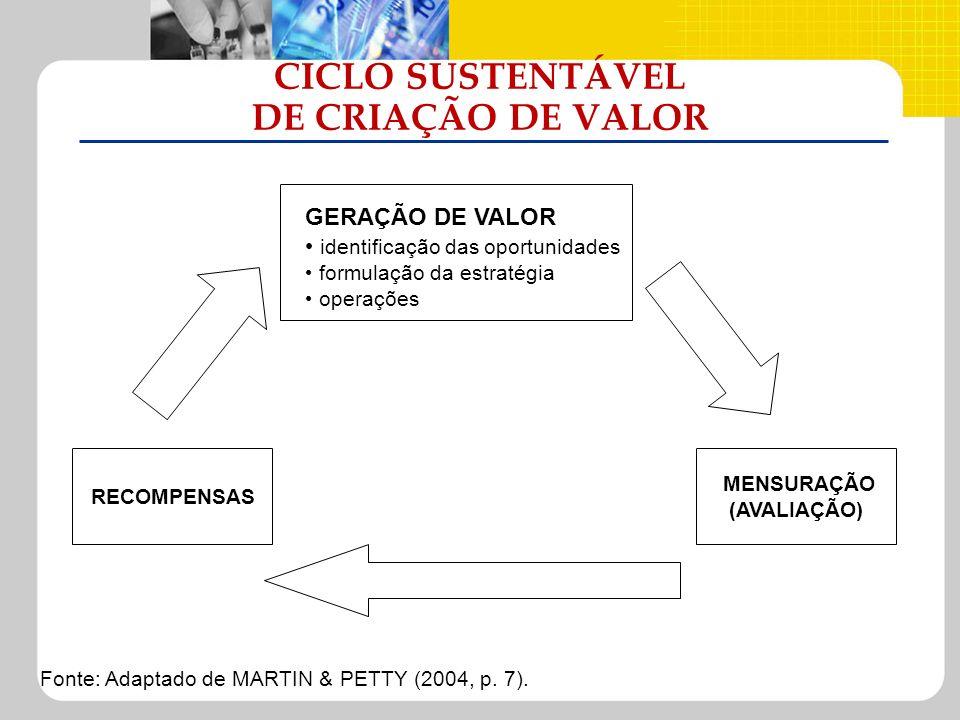 CICLO SUSTENTÁVEL DE CRIAÇÃO DE VALOR