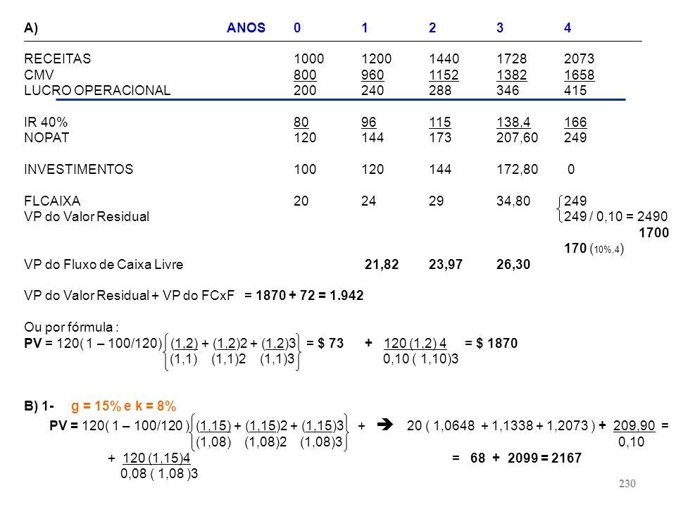 A) ANOS 0 1 2 3 4 RECEITAS 1000 1200 1440 1728 2073. CMV 800 960 1152 1382 1658. LUCRO OPERACIONAL 200 240 288 346 415.