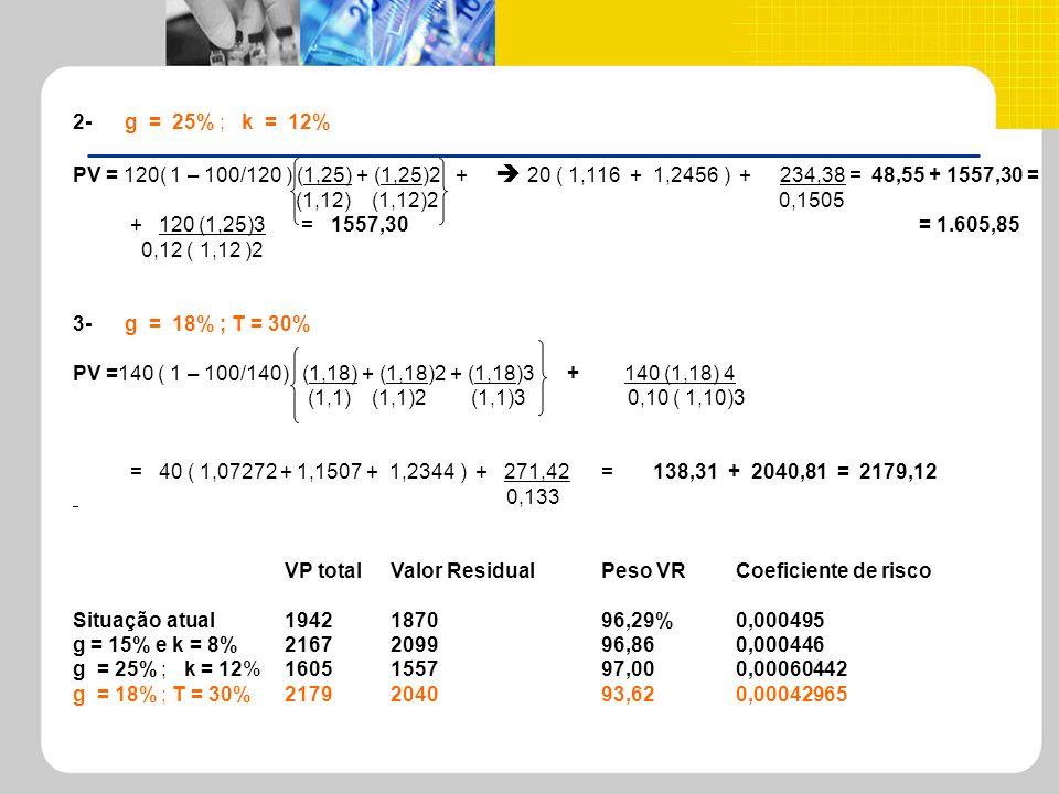 2- g = 25% ; k = 12%PV = 120( 1 – 100/120 ) (1,25) + (1,25)2 +  20 ( 1,116 + 1,2456 ) + 234,38 = 48,55 + 1557,30 =