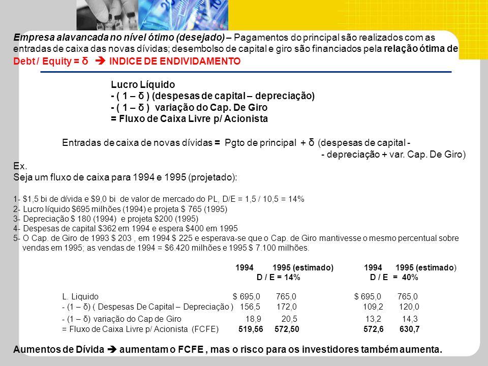 Debt / Equity = δ  INDICE DE ENDIVIDAMENTO Lucro Líquido