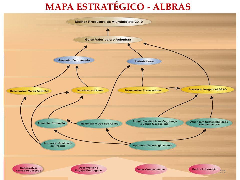 MAPA ESTRATÉGICO - ALBRAS