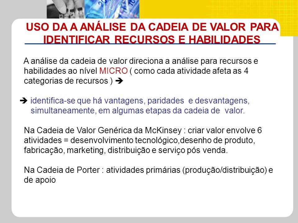 USO DA A ANÁLISE DA CADEIA DE VALOR PARA IDENTIFICAR RECURSOS E HABILIDADES