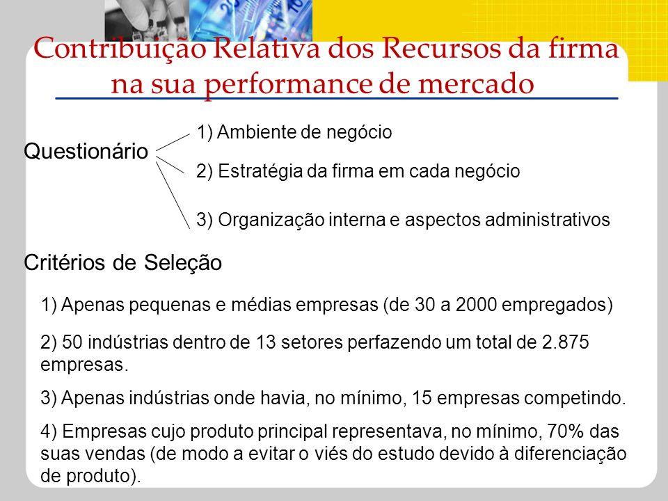 Contribuição Relativa dos Recursos da firma na sua performance de mercado