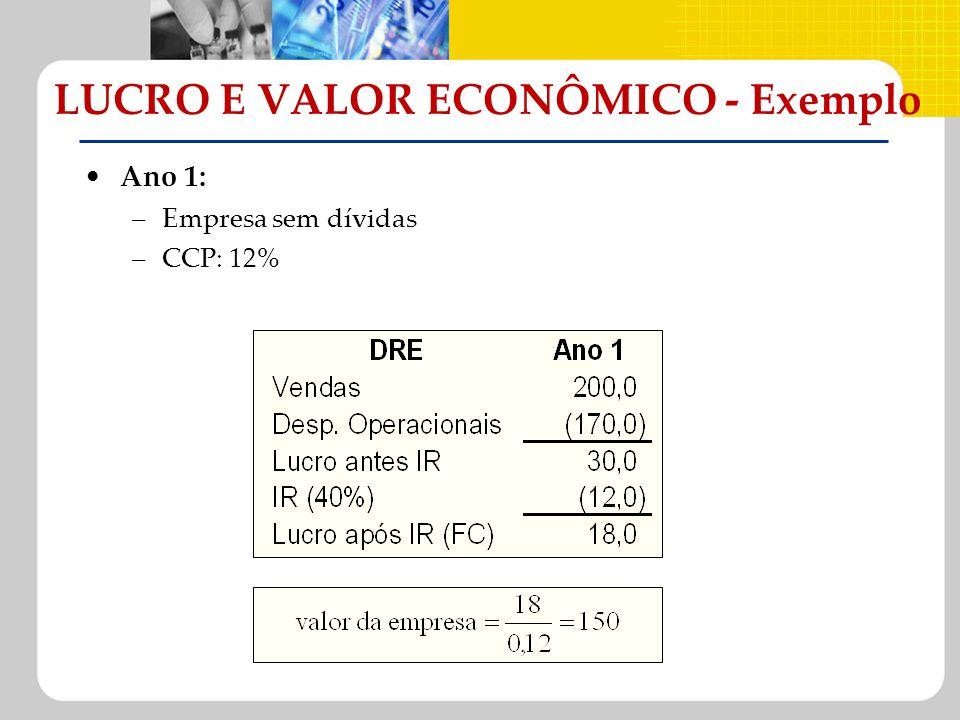 LUCRO E VALOR ECONÔMICO - Exemplo