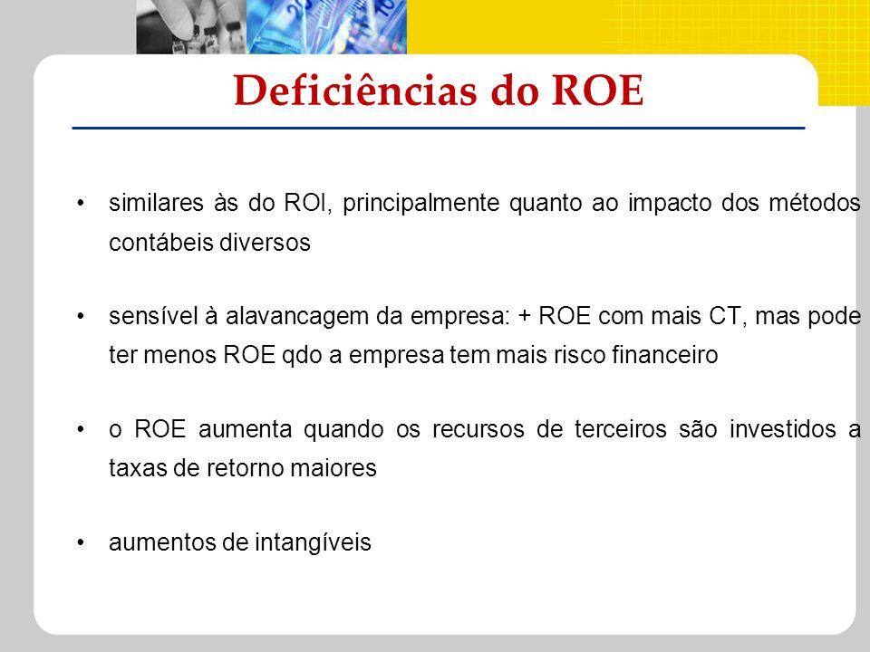 Deficiências do ROE similares às do ROI, principalmente quanto ao impacto dos métodos contábeis diversos.