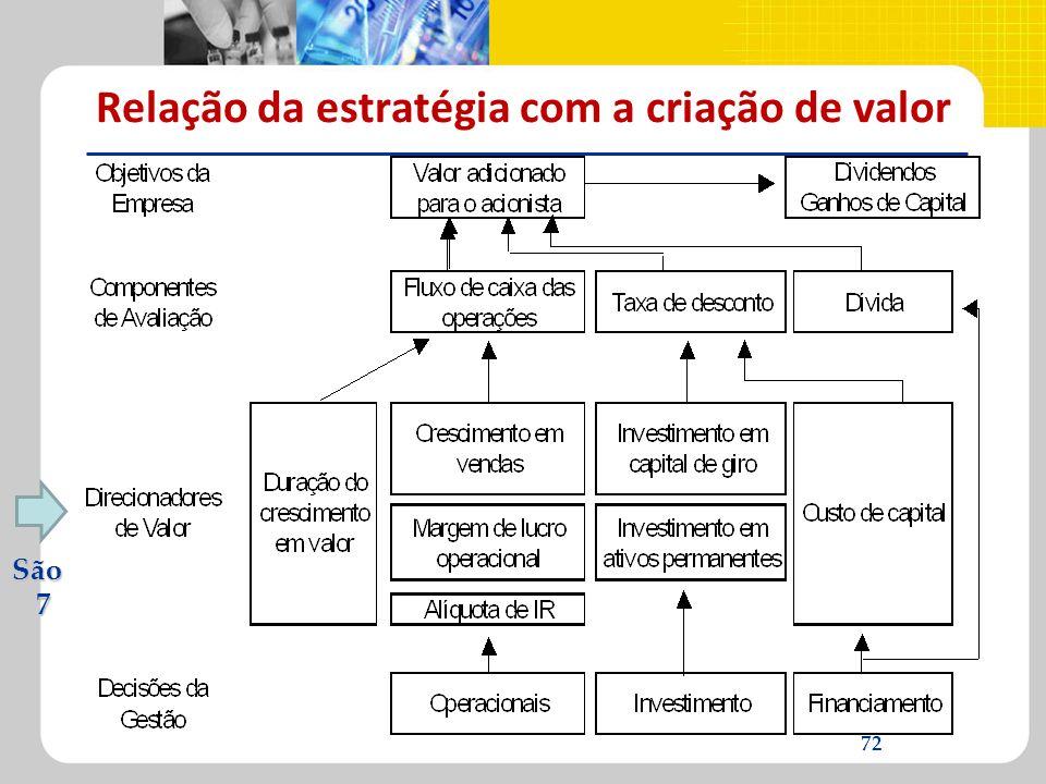Relação da estratégia com a criação de valor