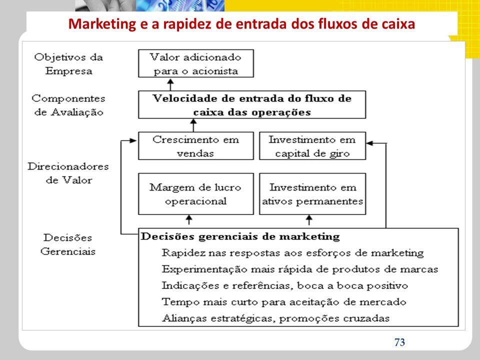 Marketing e a rapidez de entrada dos fluxos de caixa