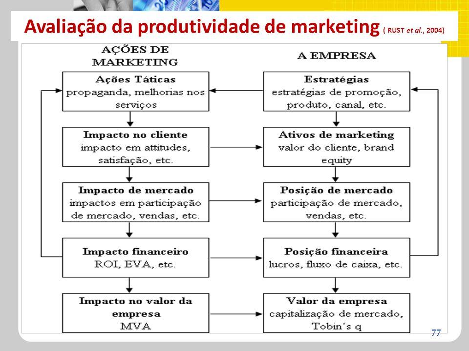 Avaliação da produtividade de marketing ( RUST et al., 2004)