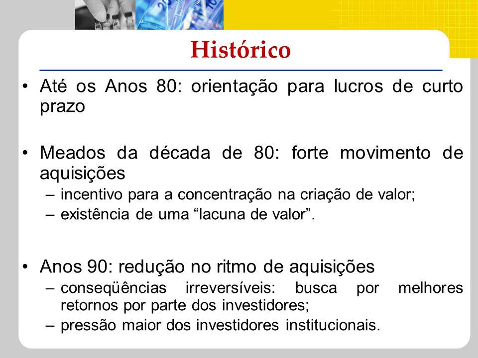 Histórico Até os Anos 80: orientação para lucros de curto prazo