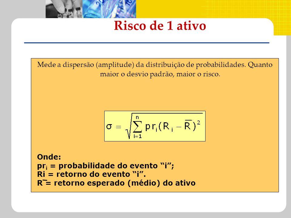 Risco de 1 ativo Mede a dispersão (amplitude) da distribuição de probabilidades. Quanto maior o desvio padrão, maior o risco.