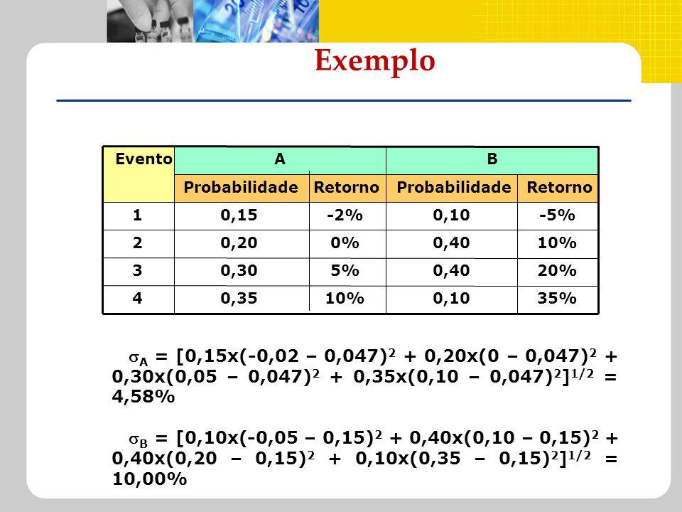 Exemplo35% 0,10. 10% 0,35. 4. 20% 0,40. 5% 0,30. 3. 0% 0,20. 2. -5% -2% 0,15. 1. Retorno. Probabilidade.