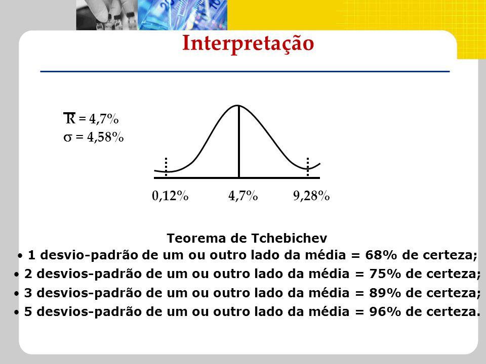 Interpretação  = 4,58% R = 4,7% 0,12% 4,7% 9,28%