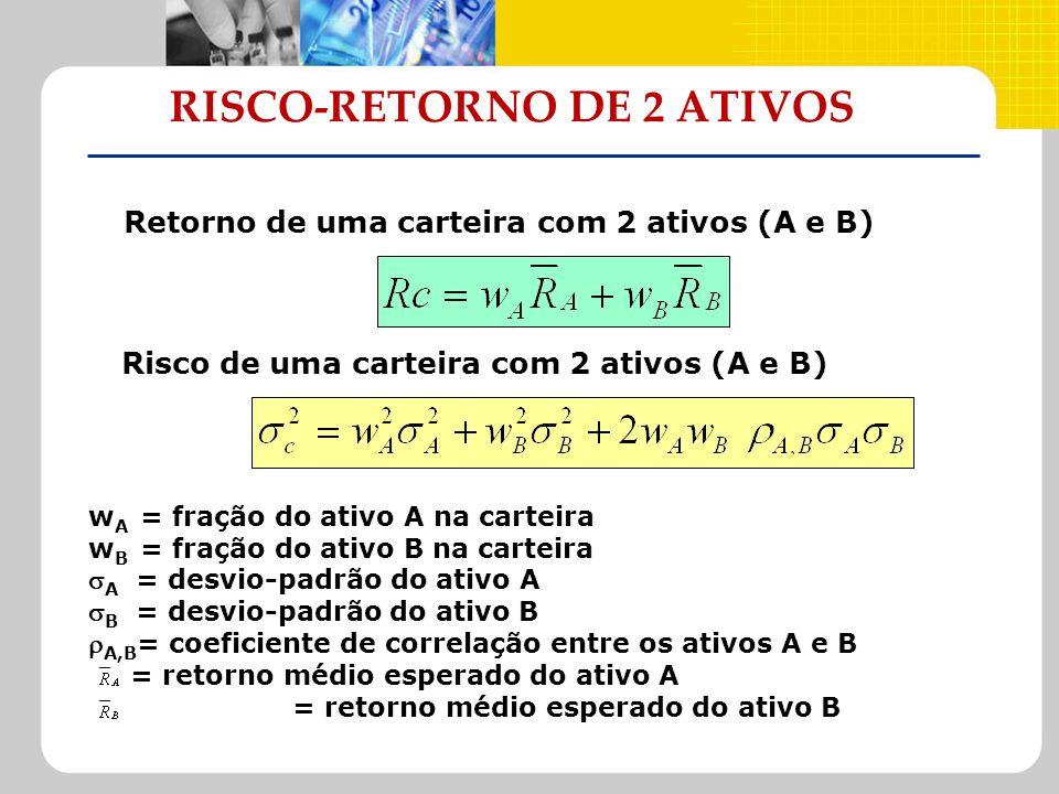 RISCO-RETORNO DE 2 ATIVOS