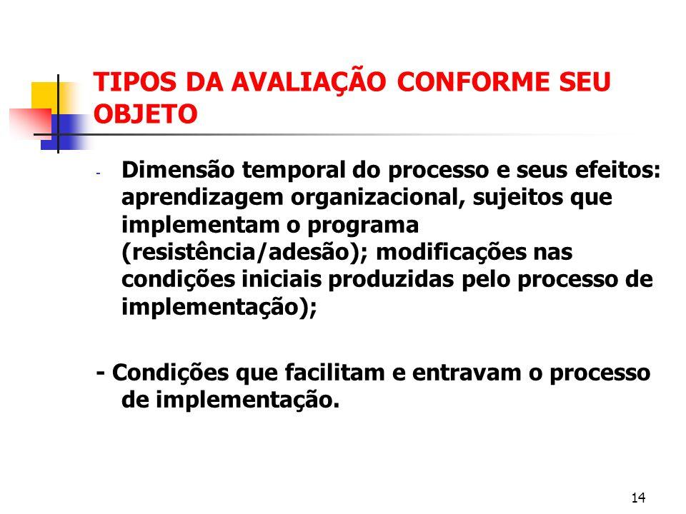 TIPOS DA AVALIAÇÃO CONFORME SEU OBJETO