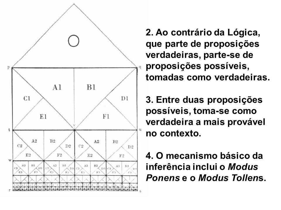 2. Ao contrário da Lógica, que parte de proposições verdadeiras, parte-se de proposições possíveis, tomadas como verdadeiras.