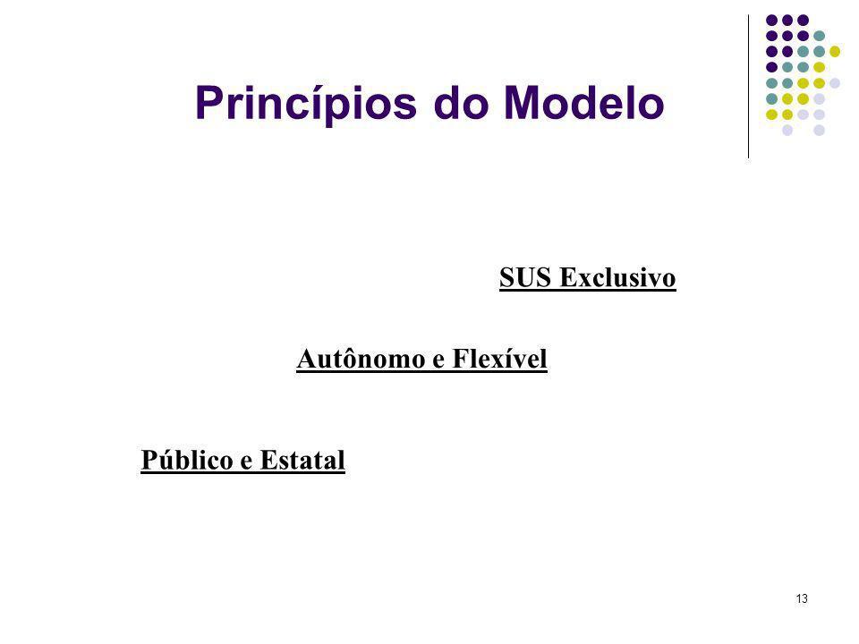 Princípios do Modelo SUS Exclusivo Autônomo e Flexível