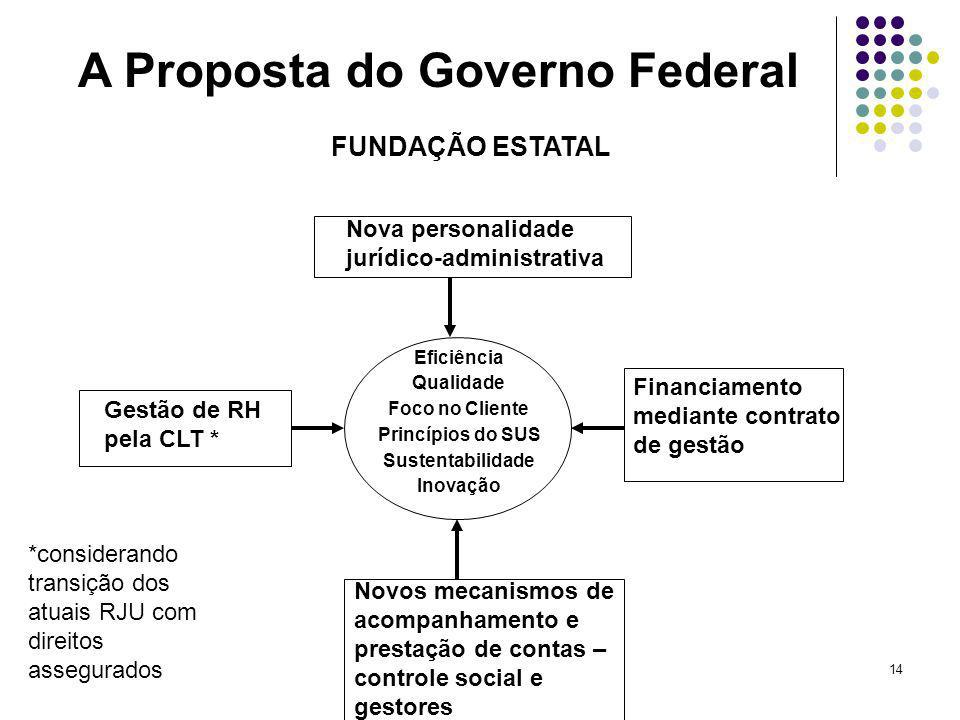 A Proposta do Governo Federal