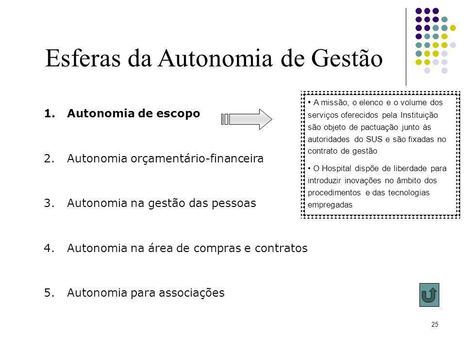Esferas da Autonomia de Gestão