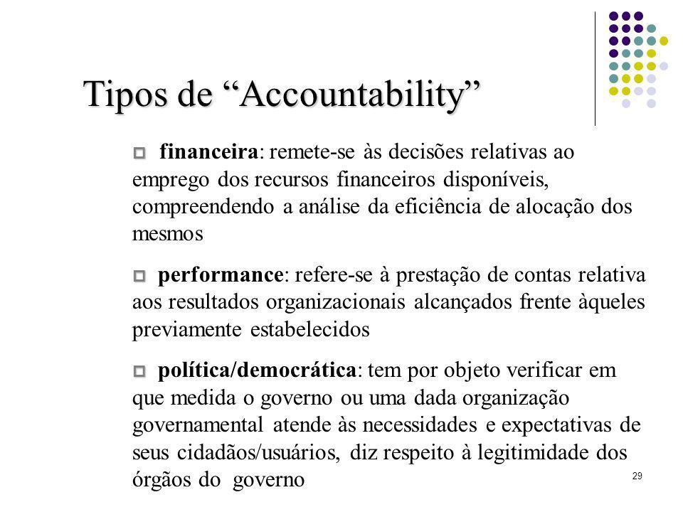Tipos de Accountability
