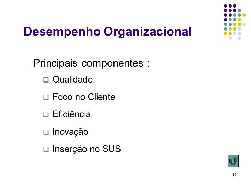 Desempenho Organizacional