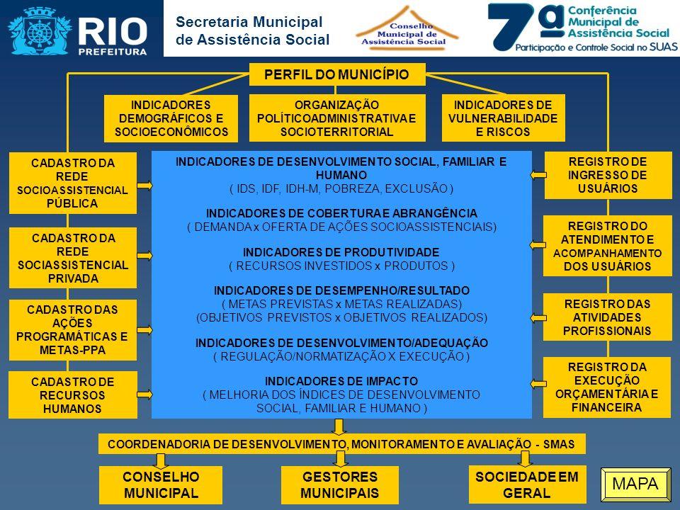 MAPA PERFIL DO MUNICÍPIO CONSELHO MUNICIPAL GESTORES MUNICIPAIS