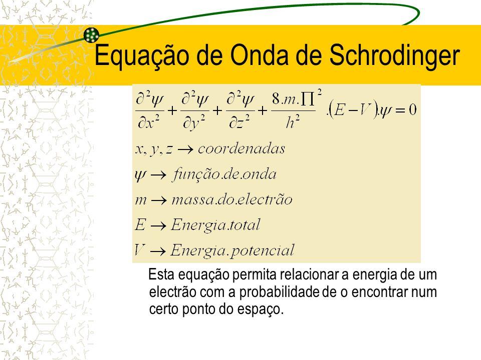 Equação de Onda de Schrodinger