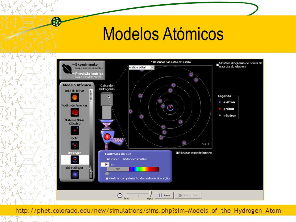Modelos Atómicos http://phet.colorado.edu/new/simulations/sims.php sim=Models_of_the_Hydrogen_Atom