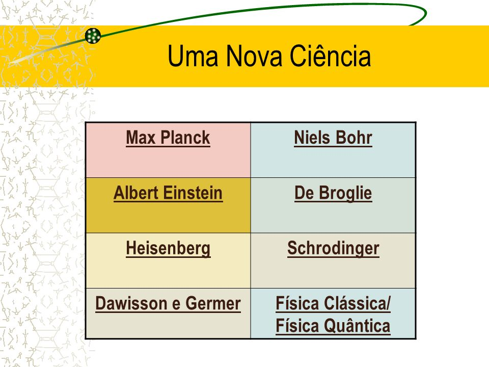 Física Clássica/ Física Quântica