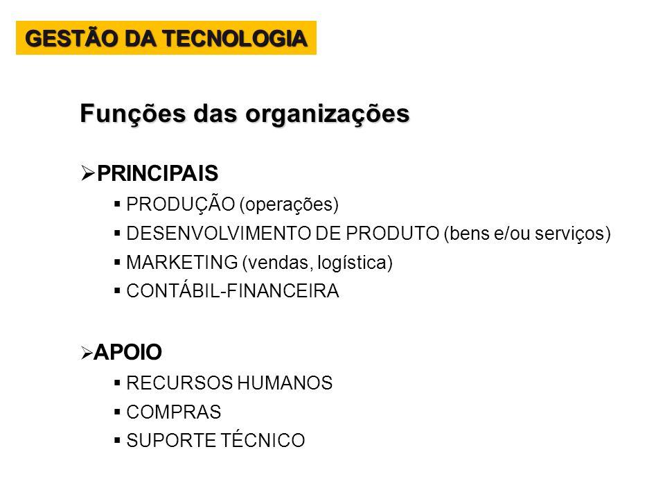 Funções das organizações