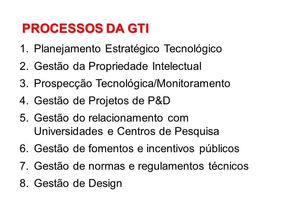 PROCESSOS DA GTI Planejamento Estratégico Tecnológico