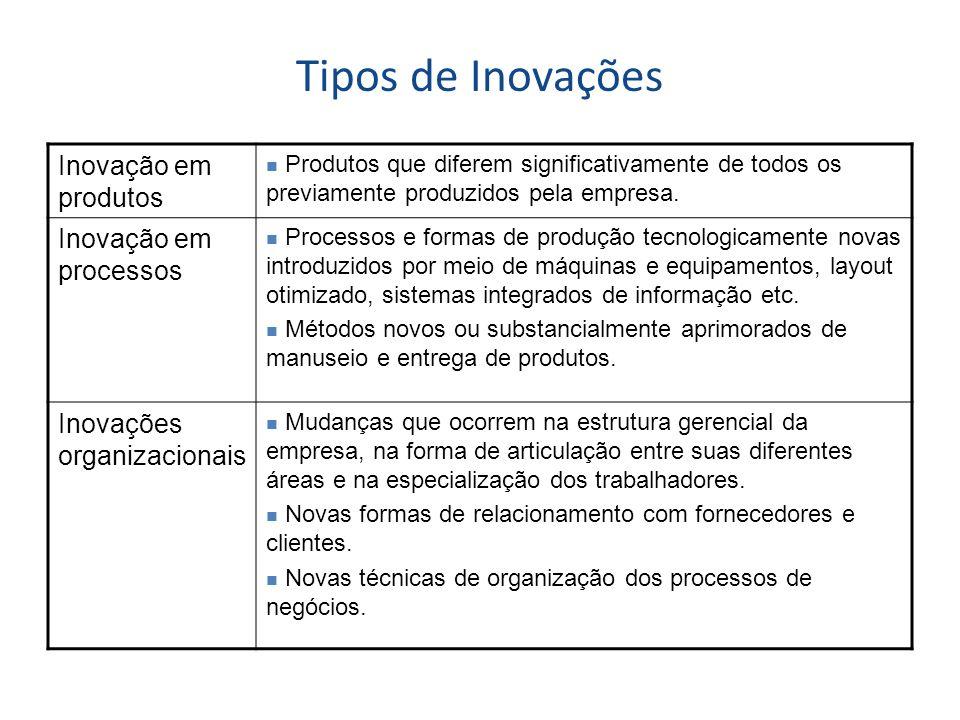 Tipos de Inovações Inovação em produtos Inovação em processos