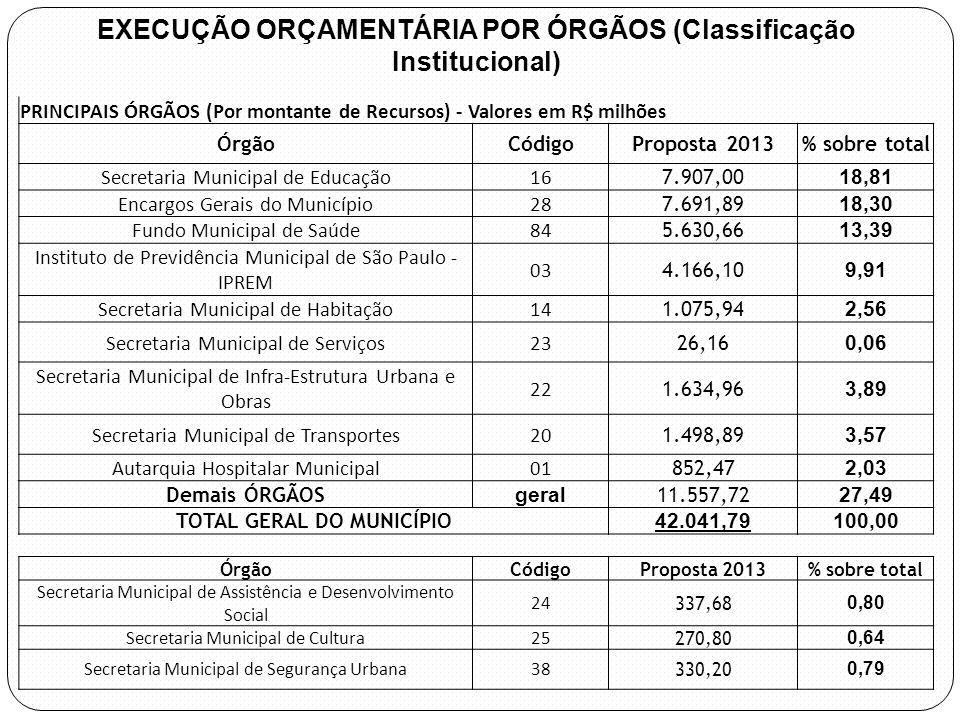 EXECUÇÃO ORÇAMENTÁRIA POR ÓRGÃOS (Classificação Institucional)