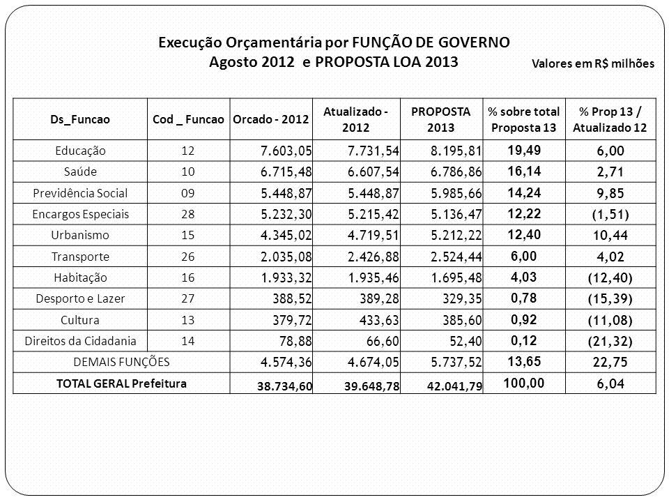 Execução Orçamentária por FUNÇÃO DE GOVERNO
