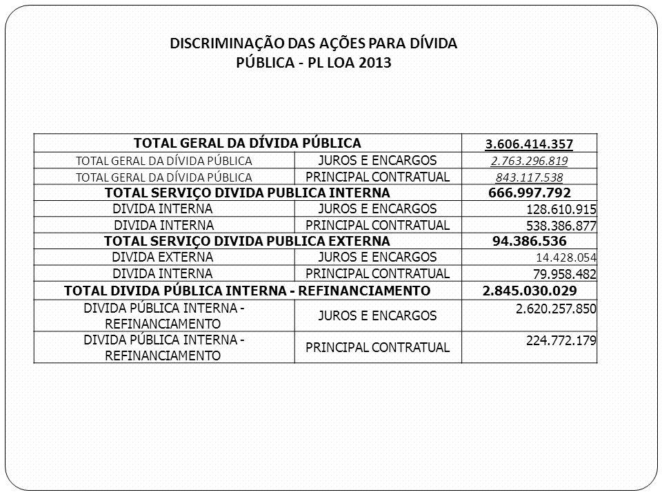 DISCRIMINAÇÃO DAS AÇÕES PARA DÍVIDA PÚBLICA - PL LOA 2013